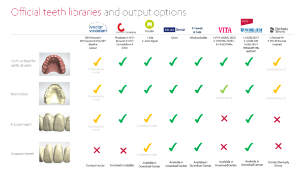 Official dentures teeth libraries and output options